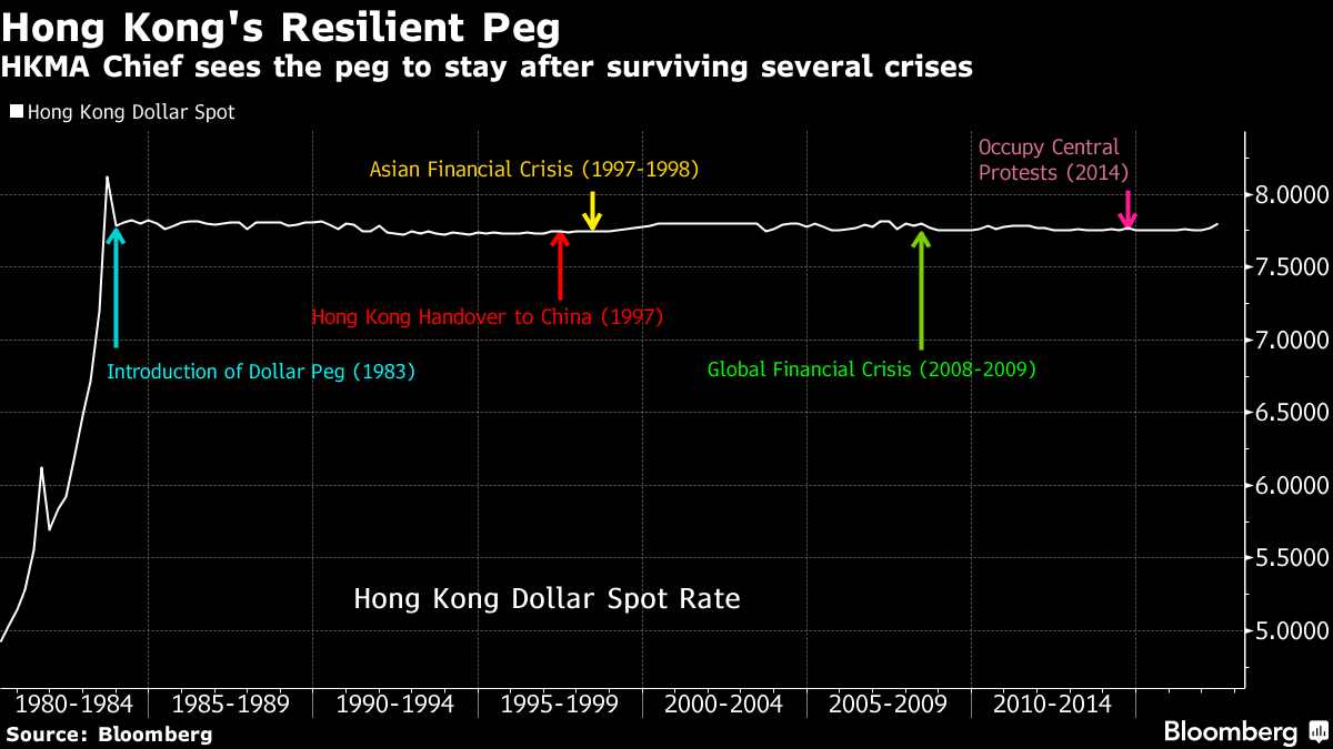 HKMA Chief Chan Sees No Need to Change City's 34-Year Dollar Peg – Trending Stuff