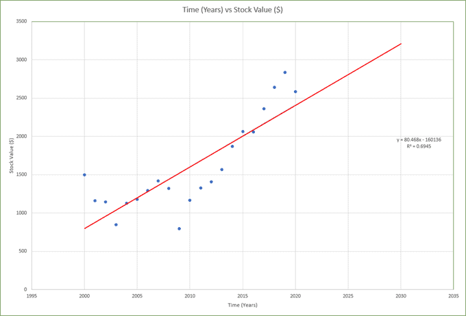Add a Linear Regression Trendline to an Excel Scatter Plot